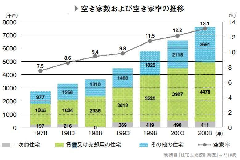 空き家数および空き家率の推移