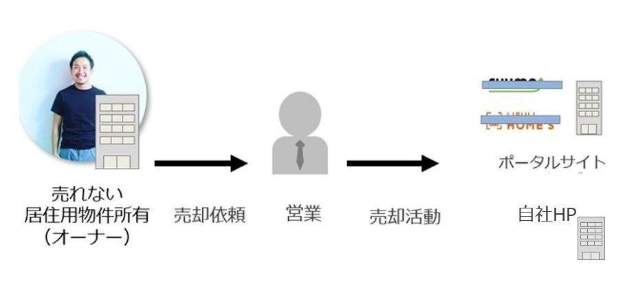 仲介営業マンの広告活動