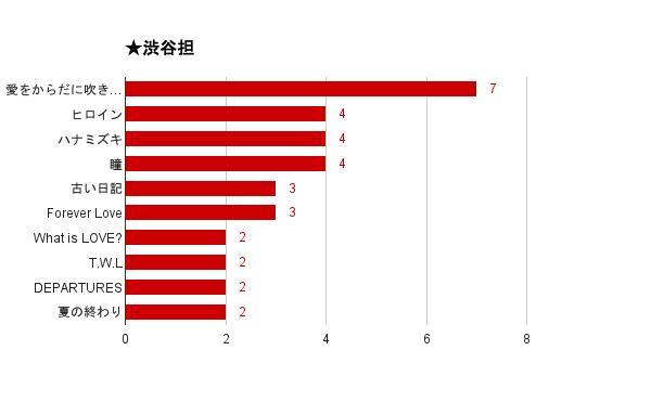 「関ジャム 完全燃SHOW」好きなセッションアンケート2015結果・渋谷担