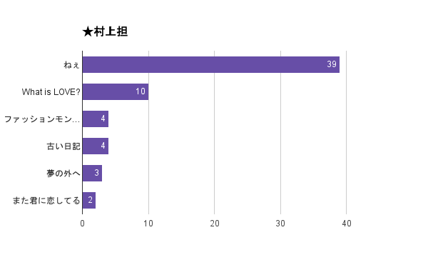「関ジャム 完全燃SHOW」好きなセッションアンケート2015結果・村上担