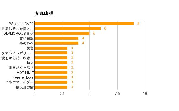 「関ジャム 完全燃SHOW」好きなセッションアンケート2015結果・丸山担