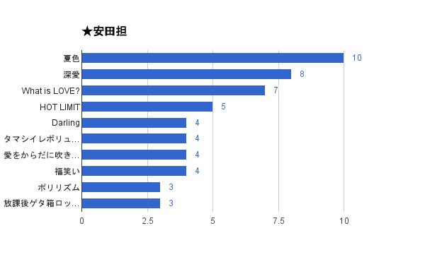 「関ジャム 完全燃SHOW」好きなセッションアンケート2015結果・安田担