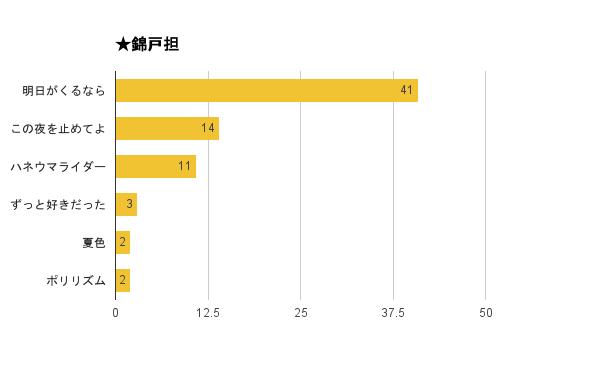 「関ジャム 完全燃SHOW」好きなセッションアンケート2015結果・錦戸担