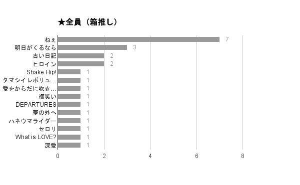 「関ジャム 完全燃SHOW」好きなセッションアンケート2015結果・箱推し
