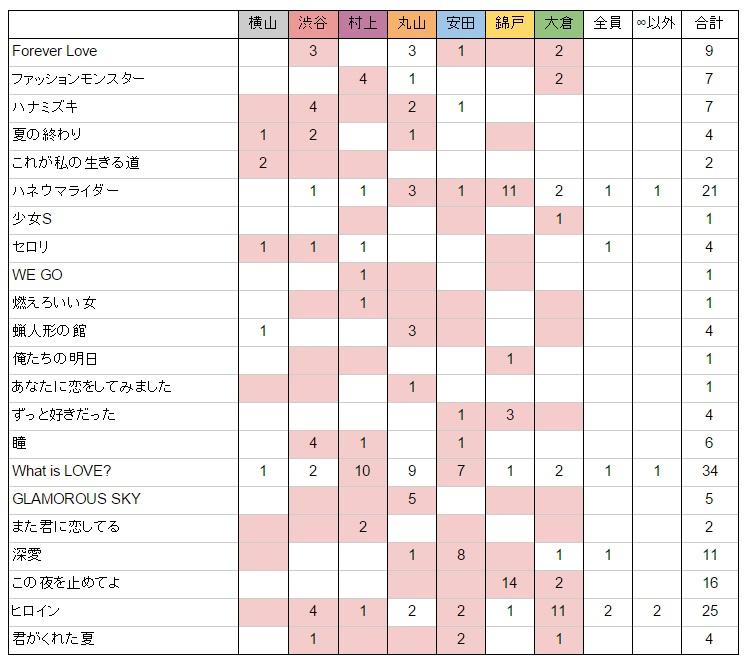 「関ジャム 完全燃SHOW」好きなセッションアンケート2015結果