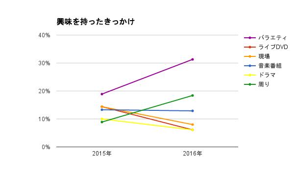 関ジャニ∞に興味を持ったきっかけ・年別比較