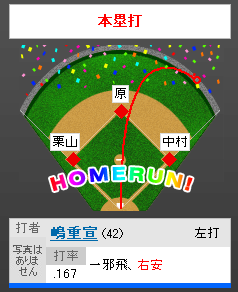 嶋さん、逆転満塁ホームラーン!!!