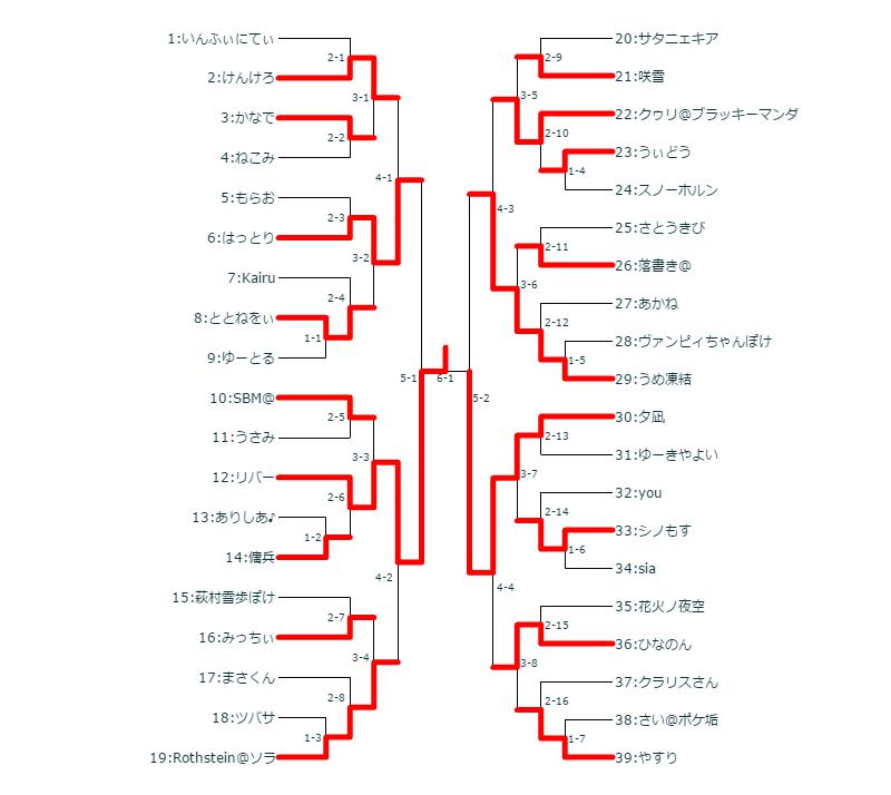 f:id:sayuki0320:20170404021014p:plain