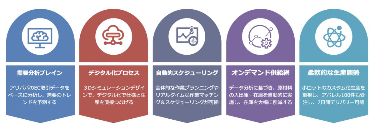 迅犀(シュンシー)デジタル工場の5つの強み