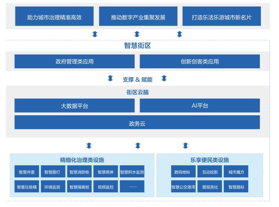 海信網絡科技のソリューション(出典:海信網絡科技)