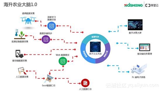 Alibaba Cloudの「農業大脳1.0」。現在はバージョンが更新されている