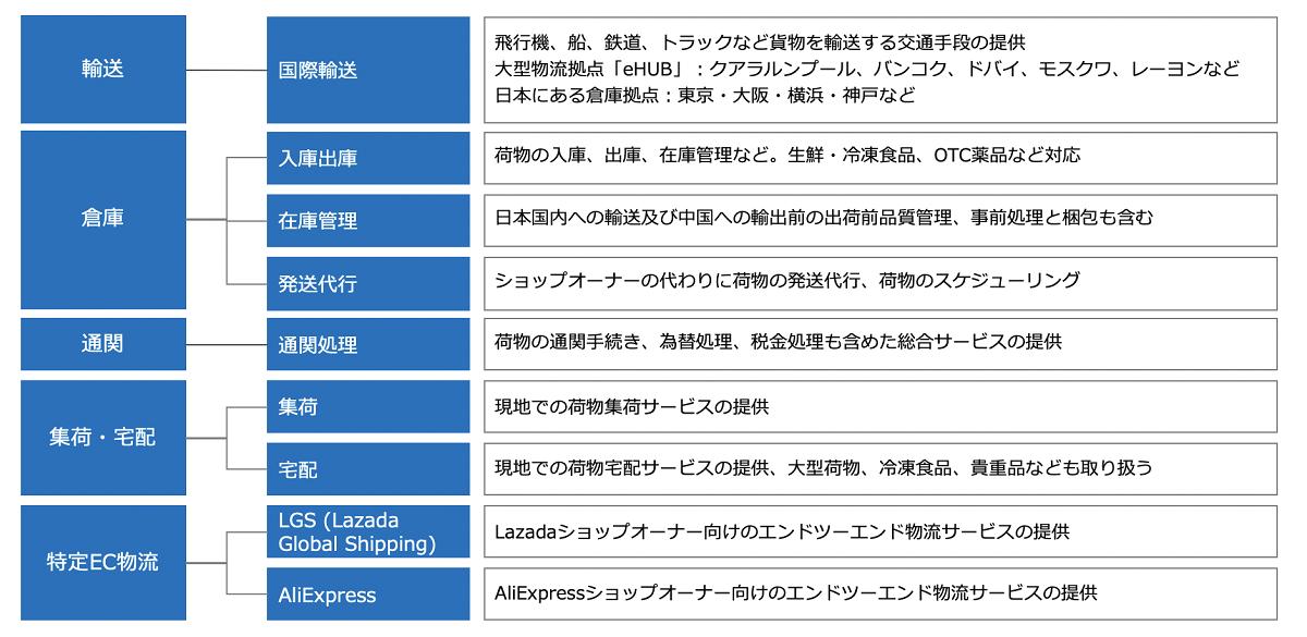 菜鳥の海外向けデジタル物流・サプライチェーンシステムのサービス一覧(筆者作成)