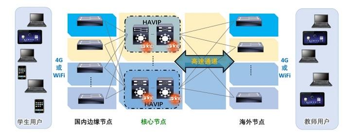 Alibaba Cloudのエッジコンピューティング技術やSDNを活用