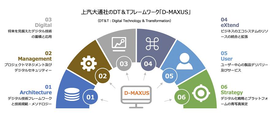 上汽大通社のDT&Tフレームワーク「D-MAXUS」
