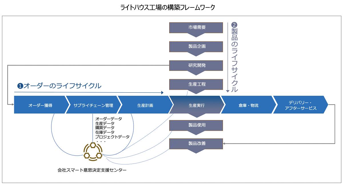 Foxconn Industrial Internet(FII)ライトハウス工場の構築フレームワーク