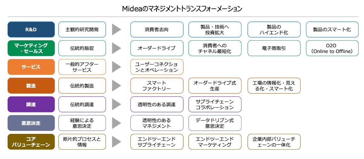 美的集団(Midea)のマネジメントトランスフォーメーション