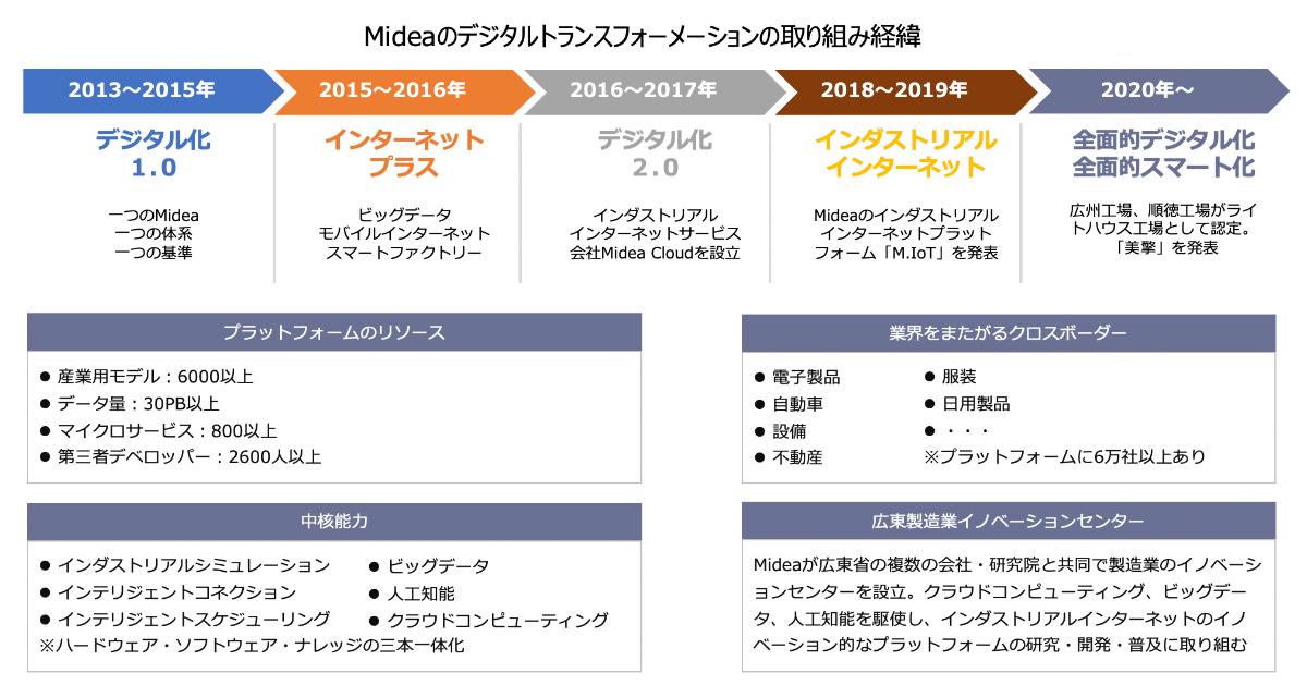 美的集団(Midea)のデジタルトランスフォーメーションの沿革