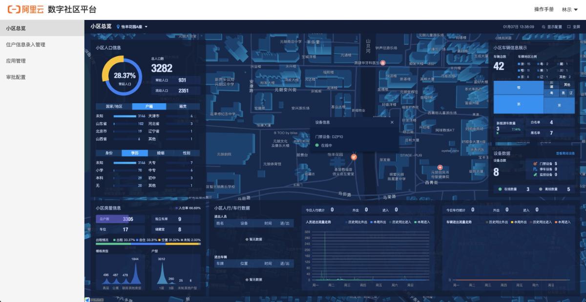 Alibaba Cloud(阿里云)による小区管理プラットフォームの例