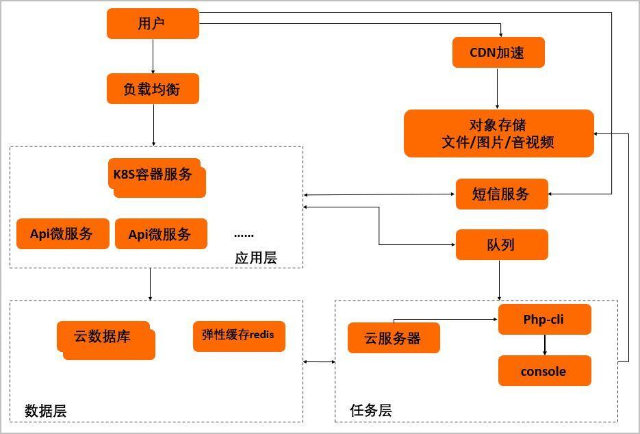 人人租机を支えるクラウド技術(https://help.aliyun.com/document_detail/144623.html)
