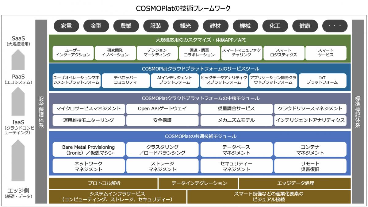 COSMOPlatの技術フレームワーク