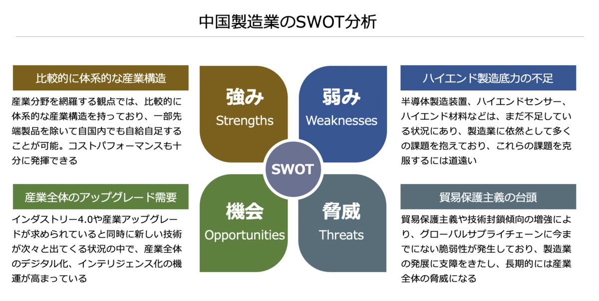 中国製造業のSWOT分析