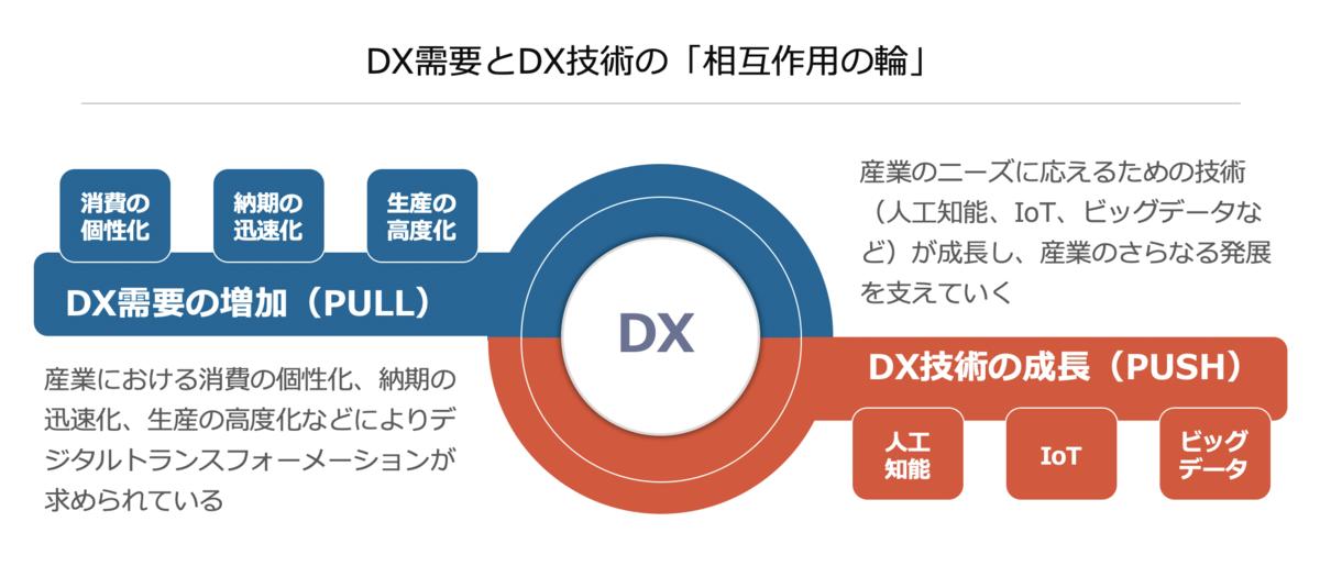 DX需要とDX技術の「相互作用」の輪