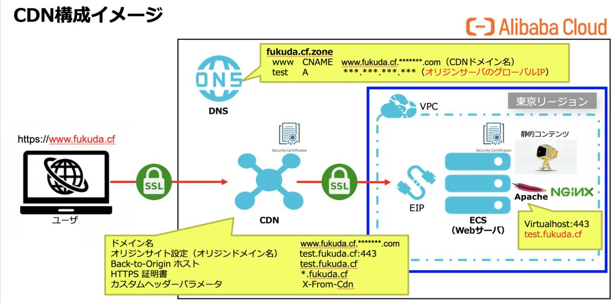 f:id:sbc_fukuda:20200221010953p:plain
