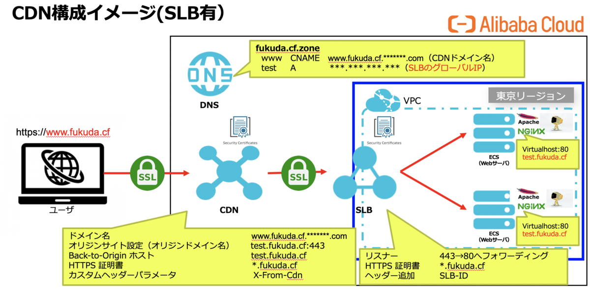 f:id:sbc_fukuda:20200221011049p:plain