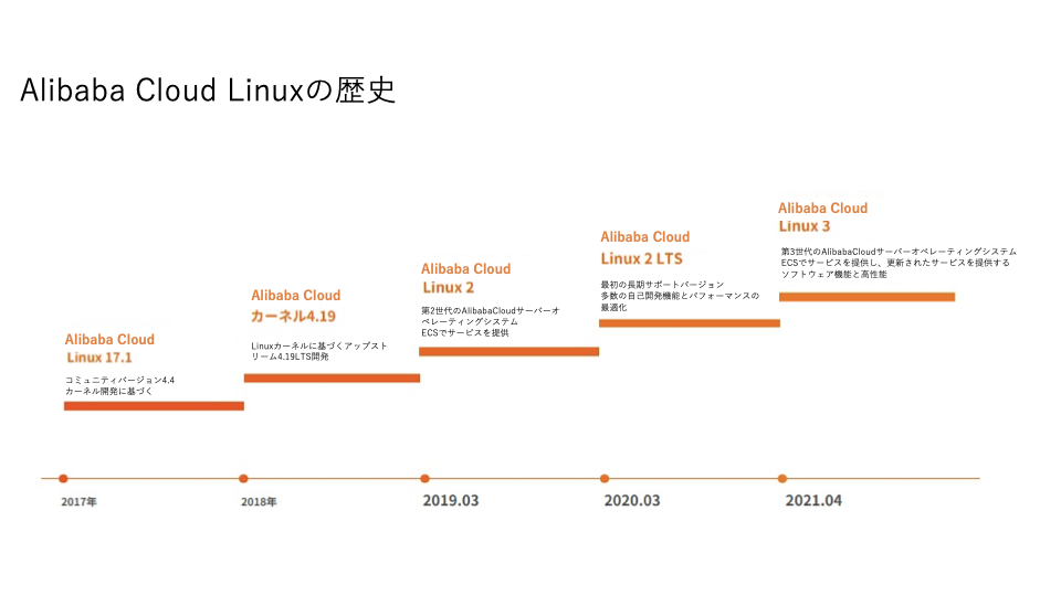 f:id:sbc_fukuda:20210721185711p:plain