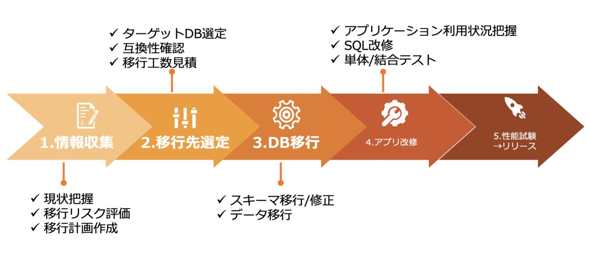 f:id:sbc_kitano:20201013103652p:plain