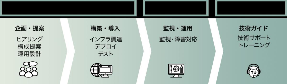 f:id:sbc_kitano:20201214195445p:plain