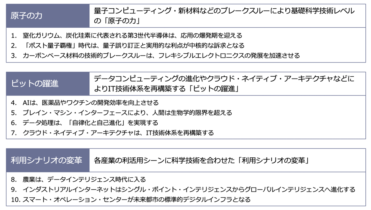 f:id:sbc_kitano:20210105133442p:plain