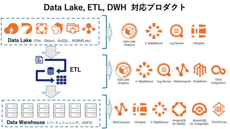 Alibaba CloudのData Lake、ETL、DWH対応プロダクト