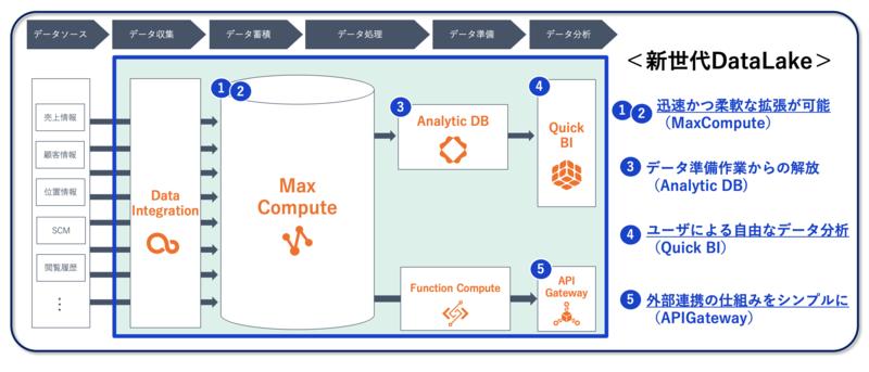 データ分析処理基盤 システム構成