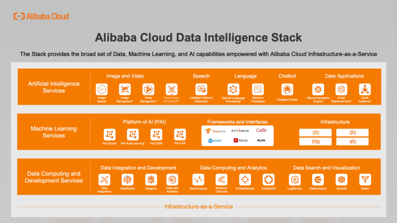 Alibaba Cloud Data Intelligent Stack