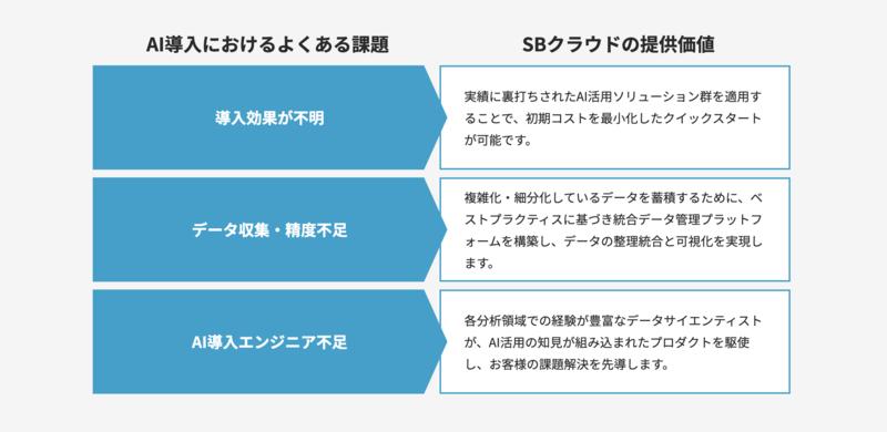 SBクラウドのAIプロフェッショナルサービス