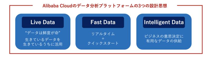 Alibaba Cloudのデータ分析プラットフォームの3つの設計思想