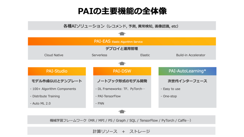 PAIの主要機能構成