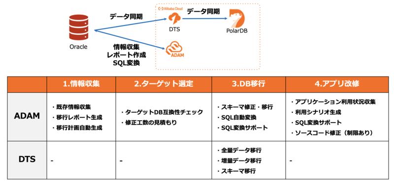 Alibaba Cloudを用いた「脱Oracle