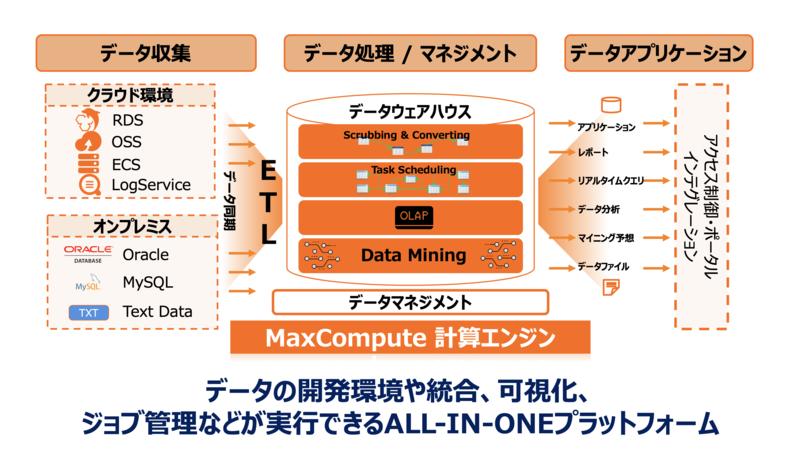MaxComputeアーキテクチャ