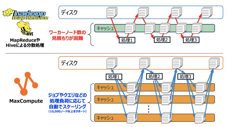 MapReduce処理のスケーリング