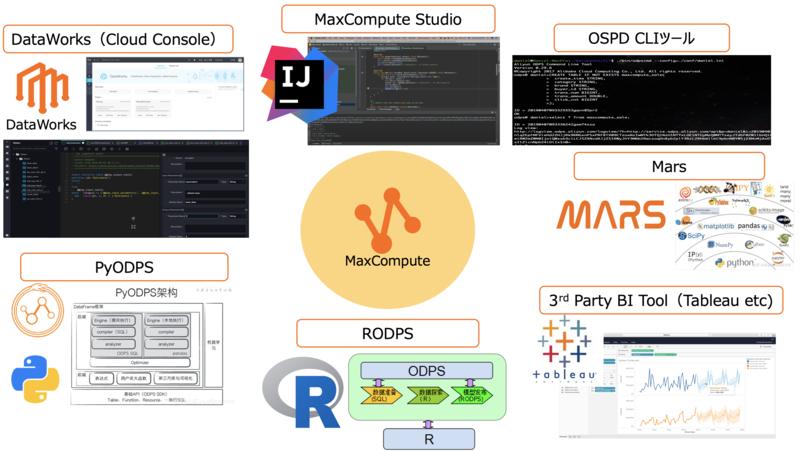 MaxComputeの操作環境