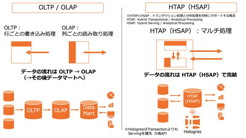 トランザクション処理と分析処理を同時にサポートするHTAP(HSAP)