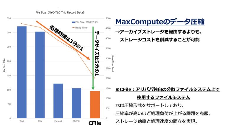 MaxComputeのストレージ圧縮技術