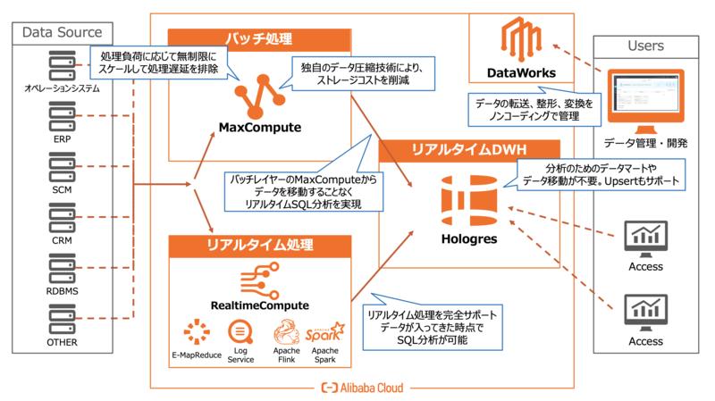 Alibaba Cloudが解決するDWH運用における課題