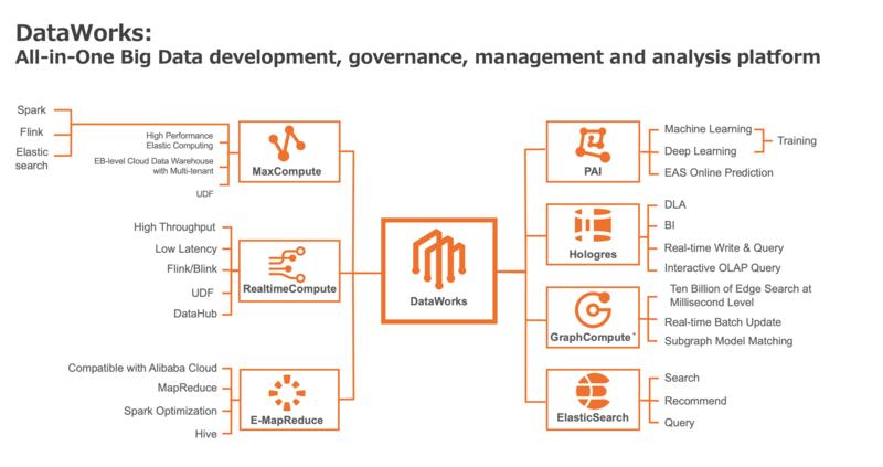 DataWorksによるデータ基盤管理