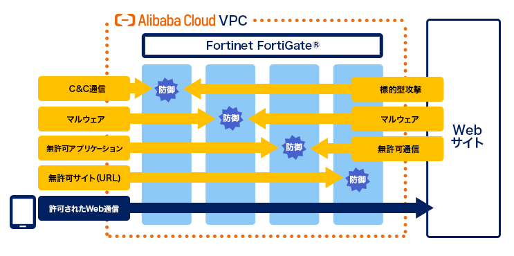 Alibaba Cloud Webアクセス