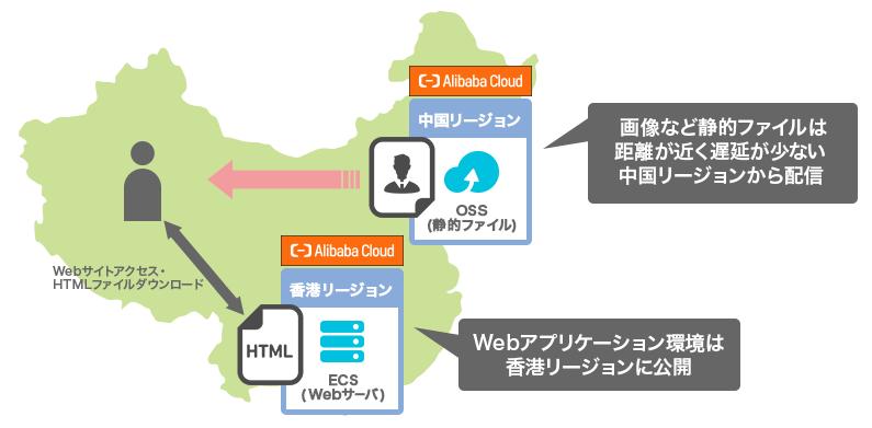 香港リージョン Webサイトパッケージプラン