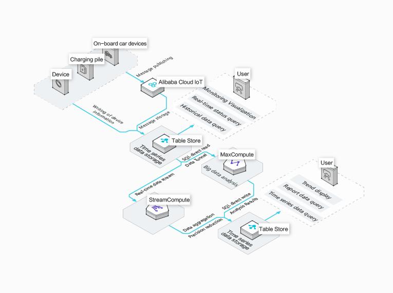 IoT時系列データストレージ
