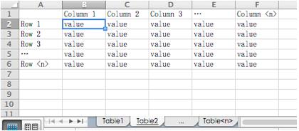 表、行、列、値におけるTable Storeとワークブックの比較